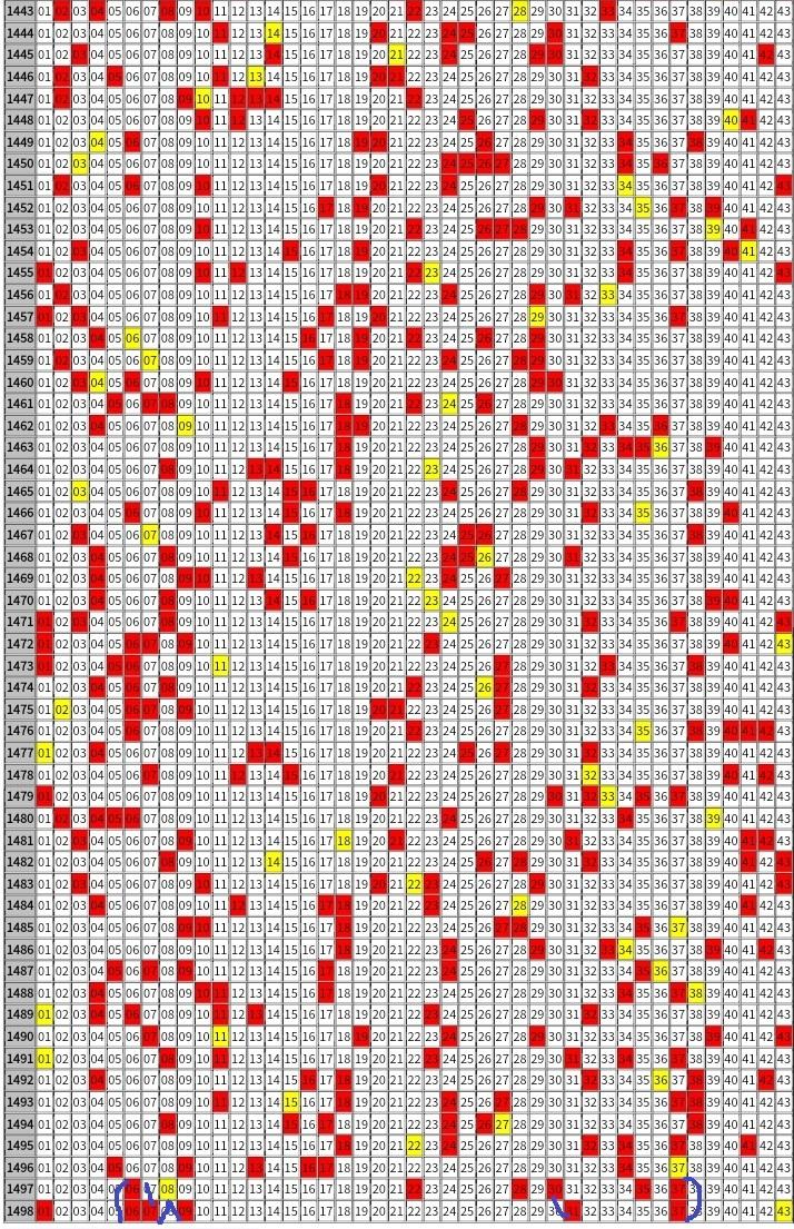 ロト 6 過去 の 出 目 表 ロト6の出目表(過去43回) ロト6データ党
